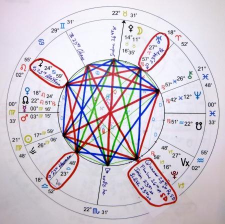 Pholus-Quaoar II | jbuss Astrology