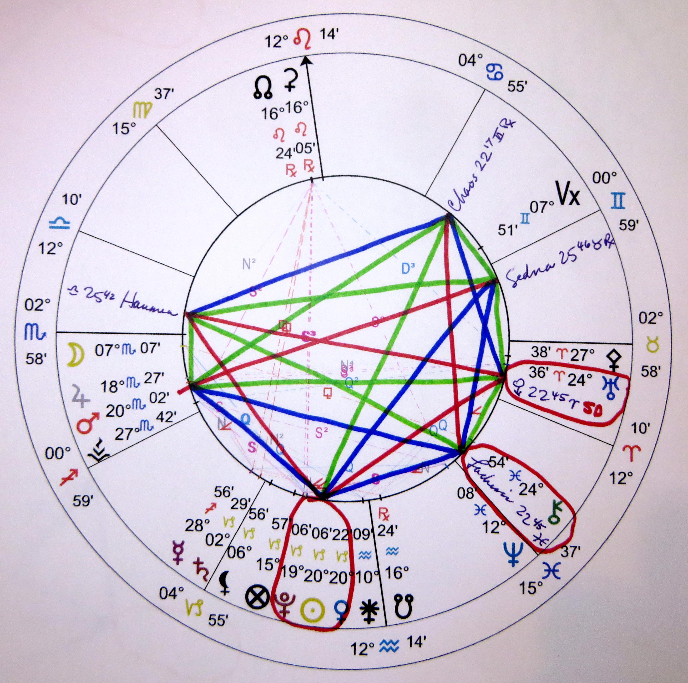 Betting astrology zone sports betting mutual funds