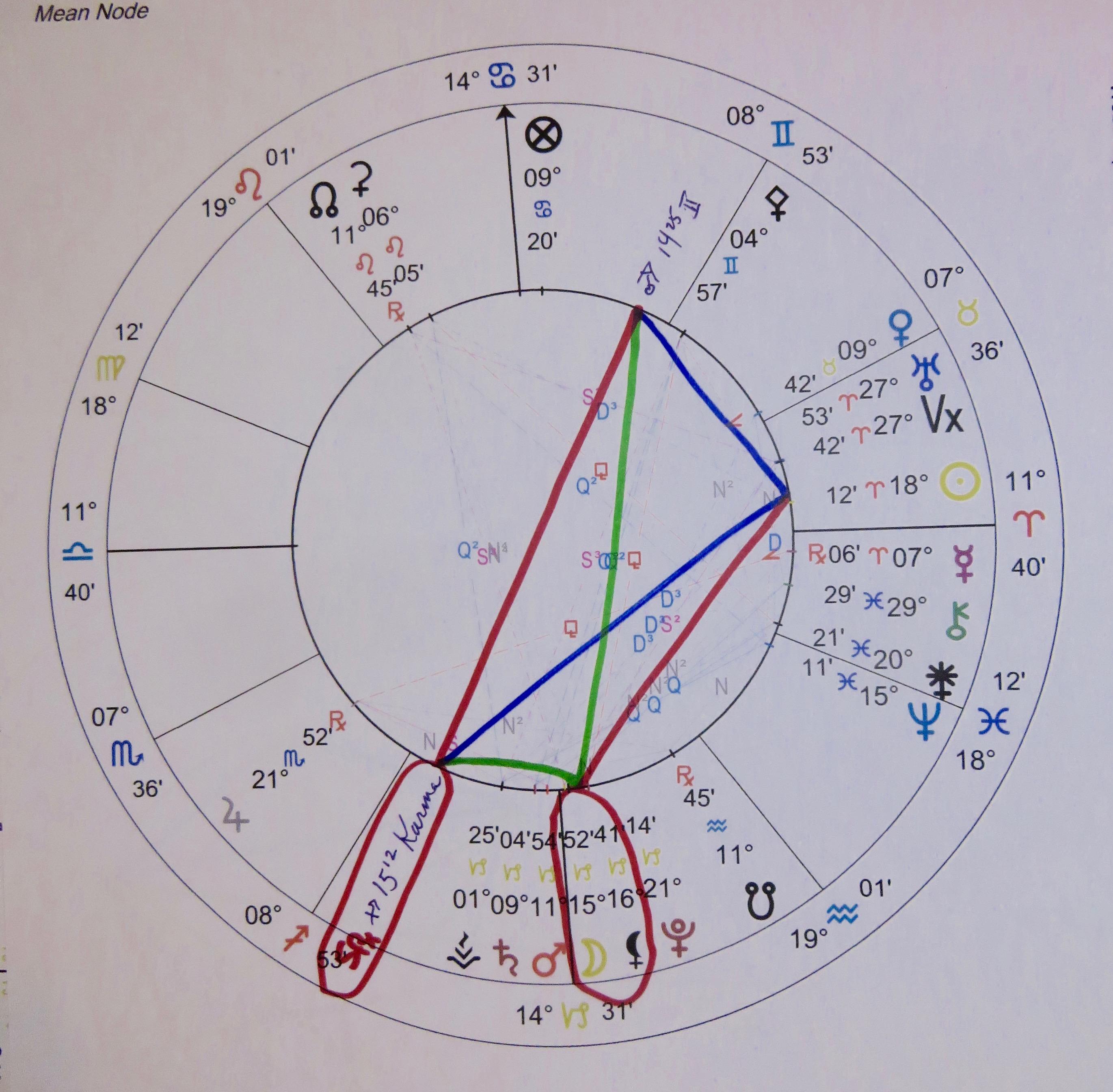 asteroid asbolus astrology