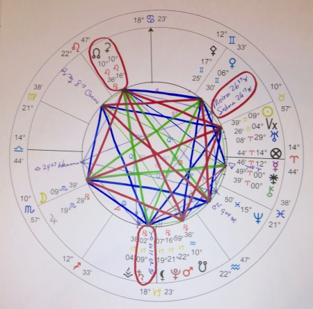 Ceres-North Node | jbuss Astrology