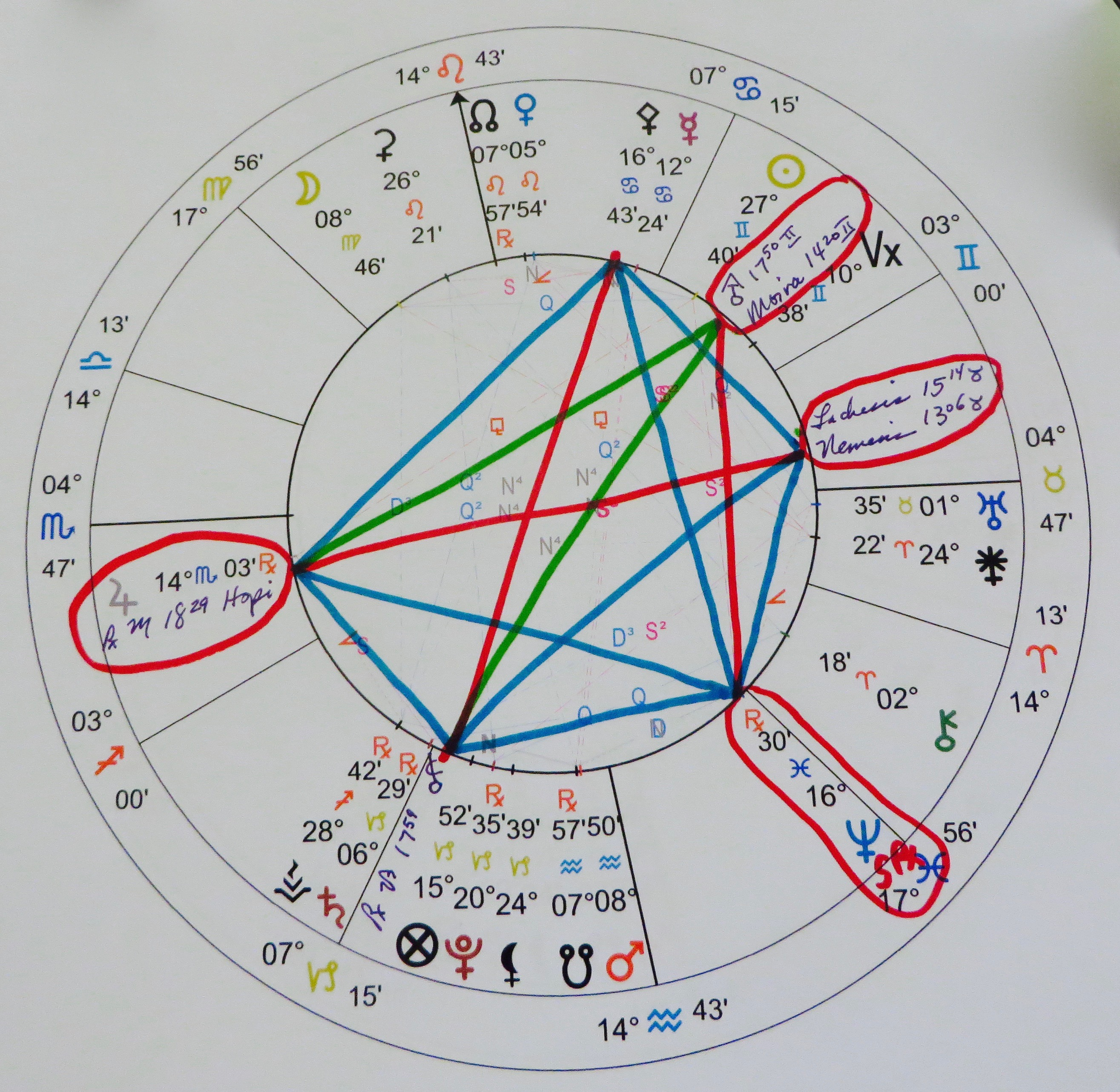 The Astrology of Year 12222