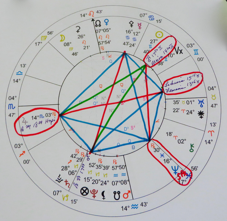 Planetary Aspect Patterns