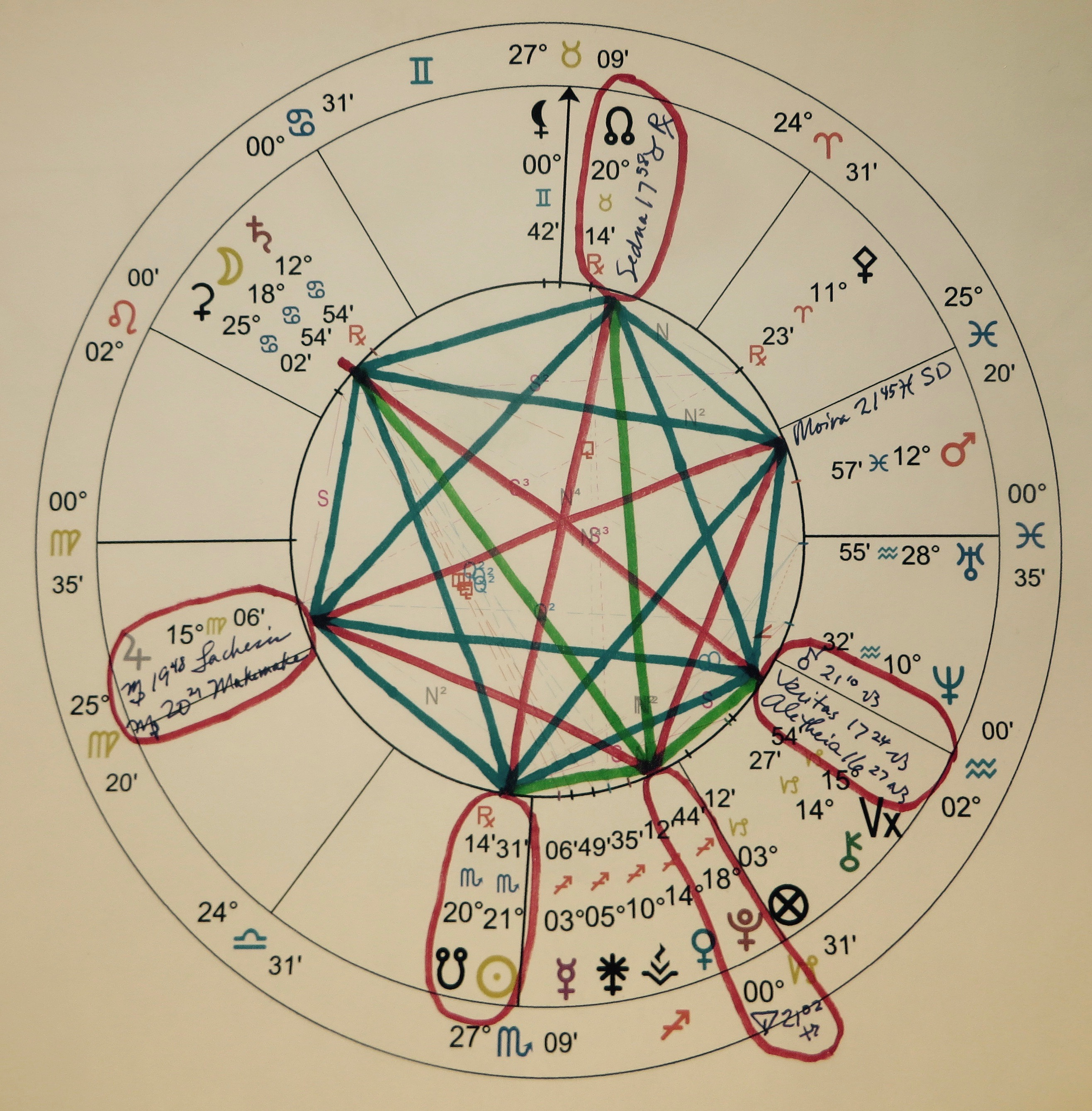 Planets in Astrology lessons 5 sedna, eris, meanlunarnode, pallas