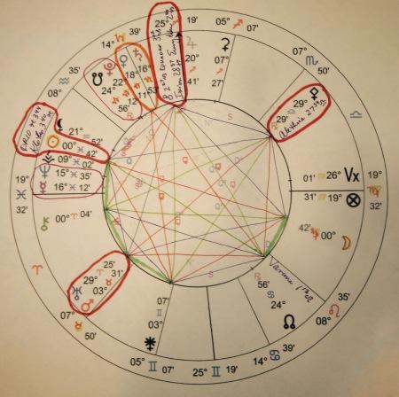 Ixion | jbuss Astrology