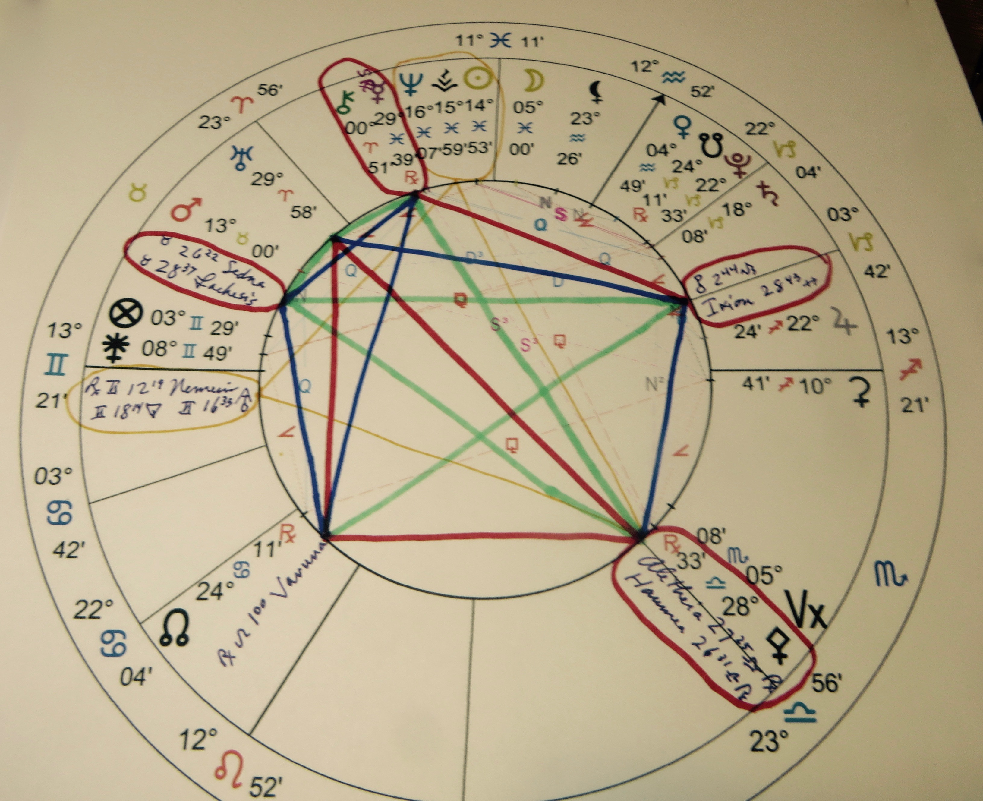 ixion in pisces astrology