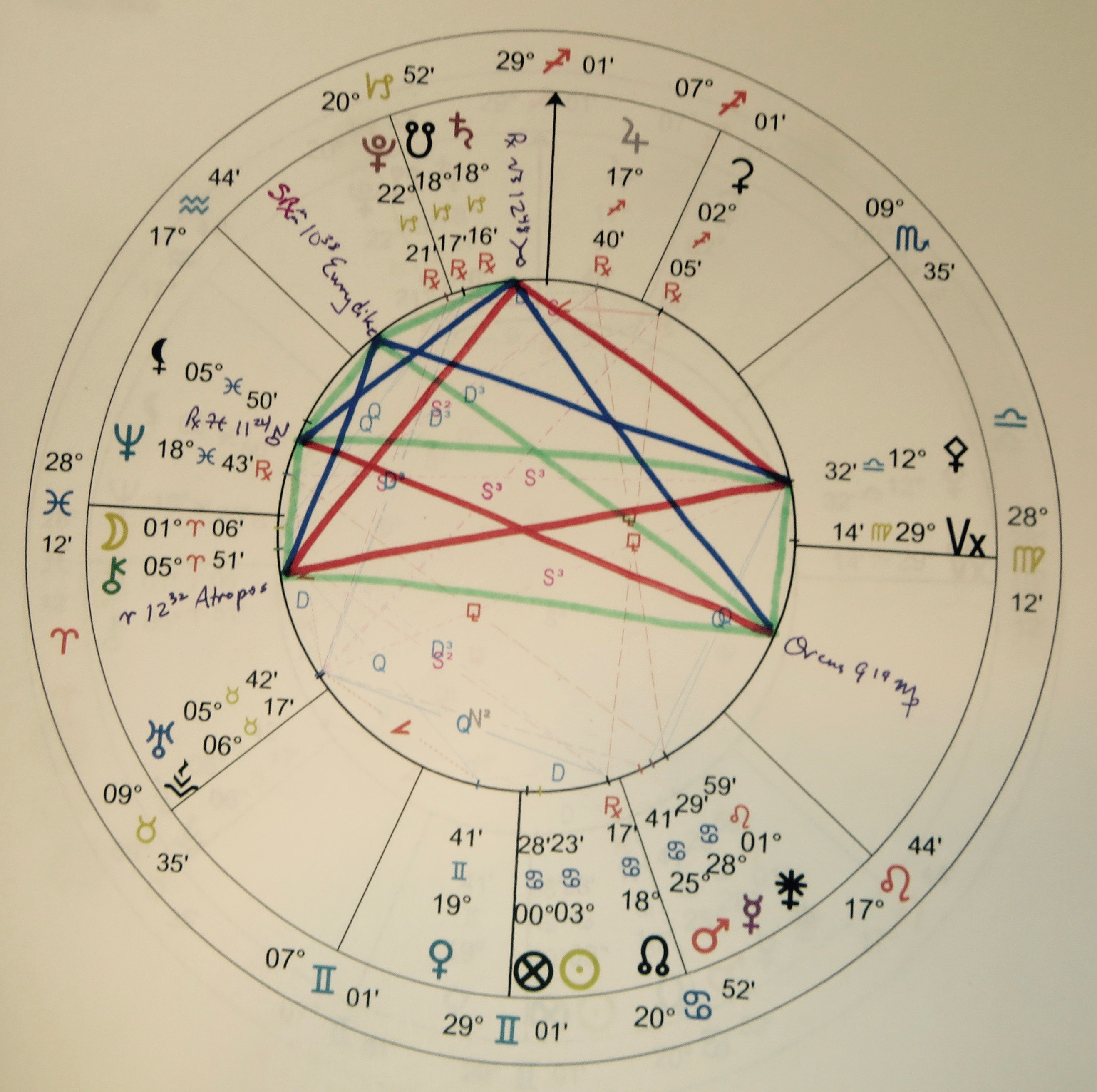 orcus astrology house