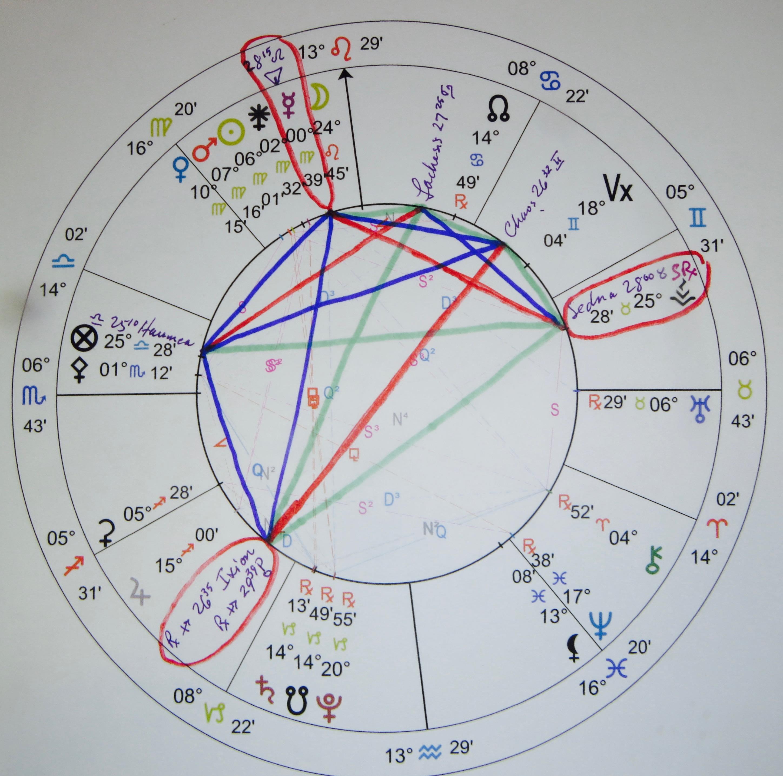sedna in sagittarius astrology