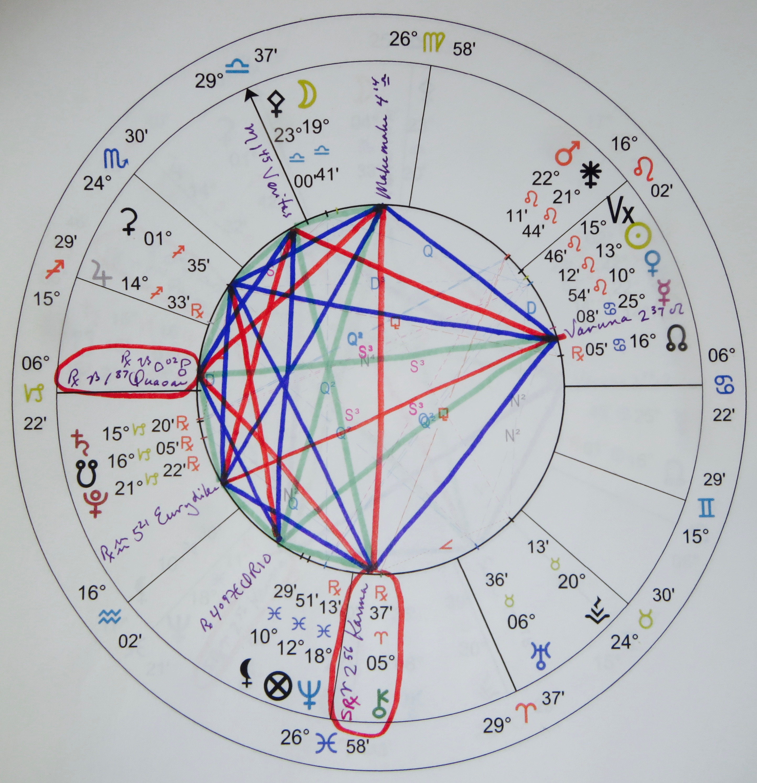 planet zed astrology